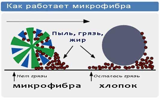 Микрофибра - что это за ткань? описание, достоинства и недостатки, отзывы покупателей. | www.podushka.net