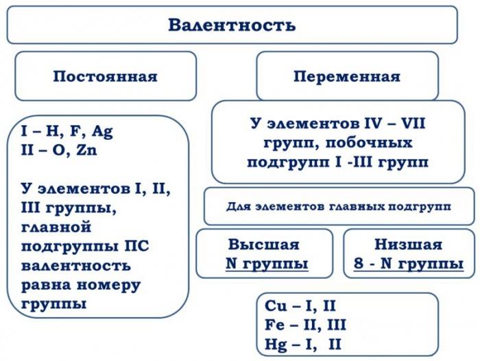 Валентность — википедия. что такое валентность