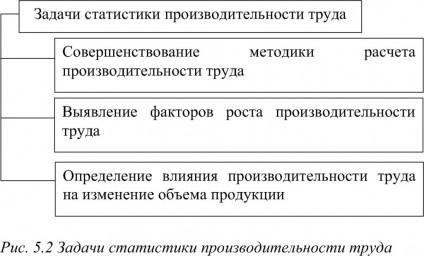 Производительность труда: основные виды, показатели и методы измерения