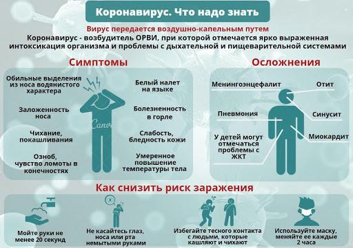 Covid-19 коронавирус: симптомы, инкубационный период, меры предосторожности. опасность для пожилых людей.