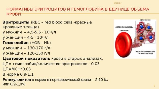 Что такое гемоглобин в крови?узнайте прямо сейчас!