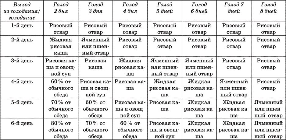 Интервальное голодание для здоровья и похудения - allslim.ru