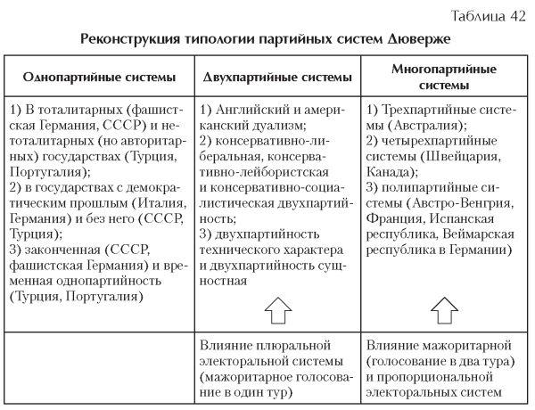 Многопартийная система в россии. процесс формирования многопартийной системы и ее особенности