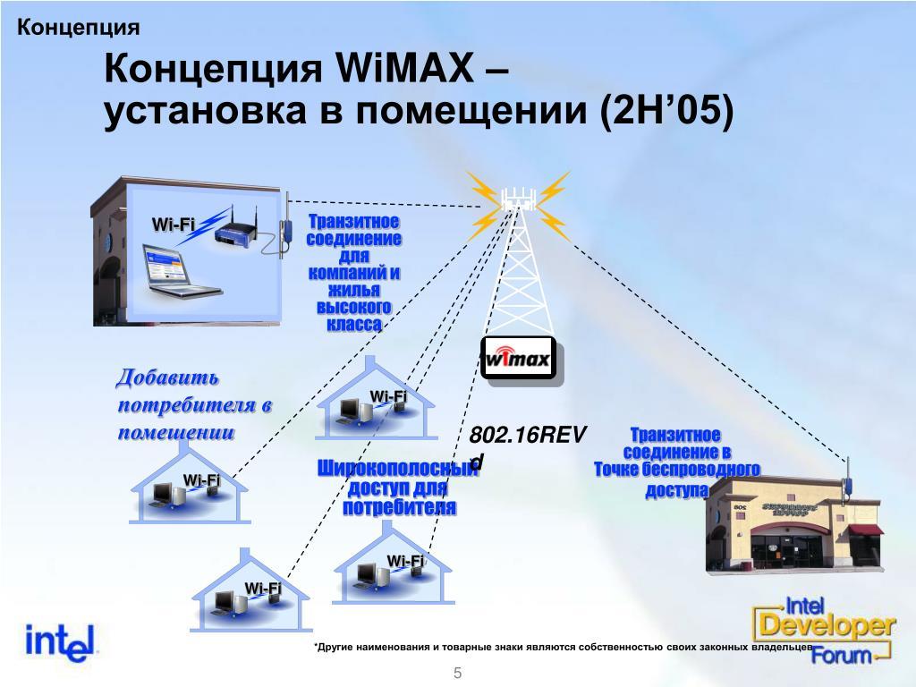 Что такое wimax: простое описание технологии