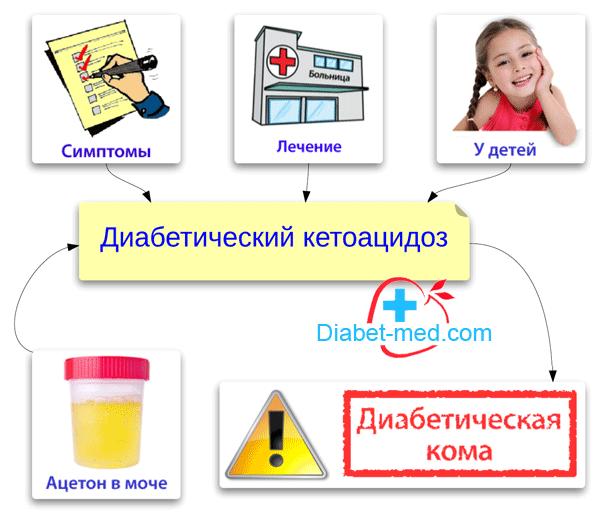 Кетоацидоз при сахарном диабете 2 типа: симптомы и лечение.