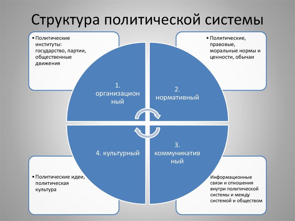 Что такое политическая система общества и каковы их формы