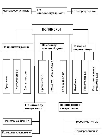 Классификация полимеров — on learning
