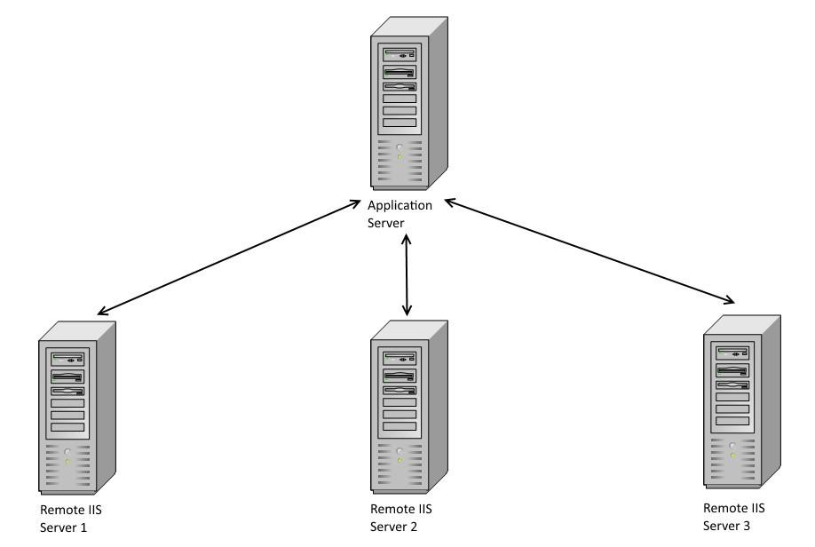Что такое сервер: просто об этом сложном понятии