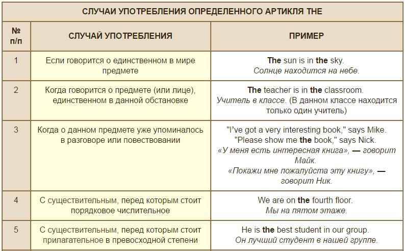 Подробно об артиклях в английском языке - lingua-airlines.ru