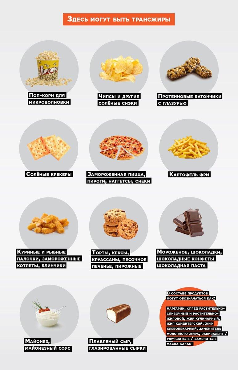 Трансжиры - 66 фото продуктов с высоким содержанием жиров