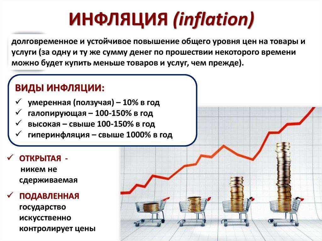 Гиперинфляция - это... причины, последствия, пути решения проблемы :: businessman.ru