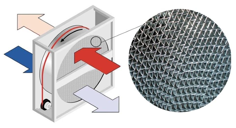 Приточно-вытяжная вентиляция с рекуперацией тепла: виды и устройство системы
