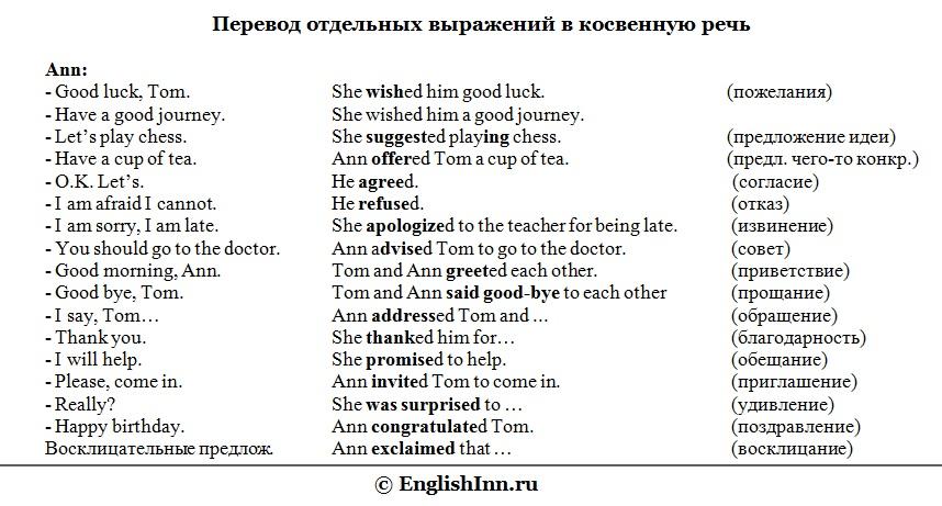 Использование косвенной речи в английском языке