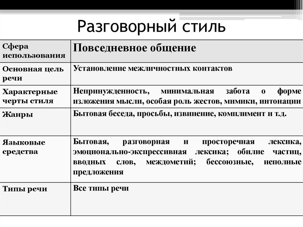 Жанры текстов в русском языке