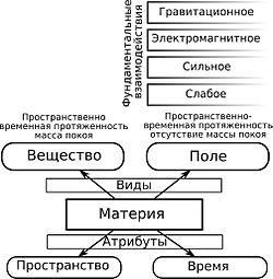 Материя (физика) — википедия