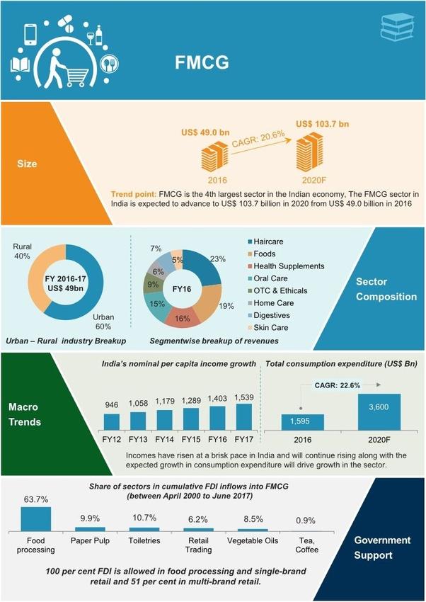 Fmcg - что это такое, и каковы особенности продажи товаров широкого потребления?