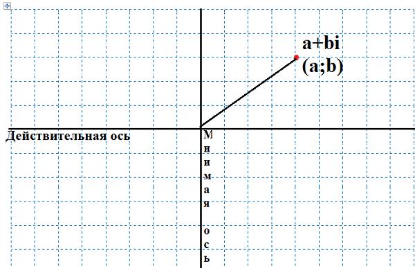 Что такое модуль числа в математике
