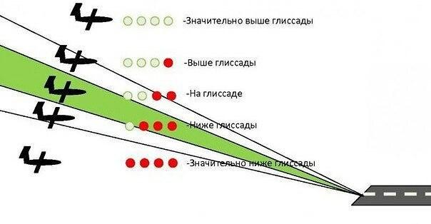 Курсо-глиссадная система — википедия с видео // wiki 2