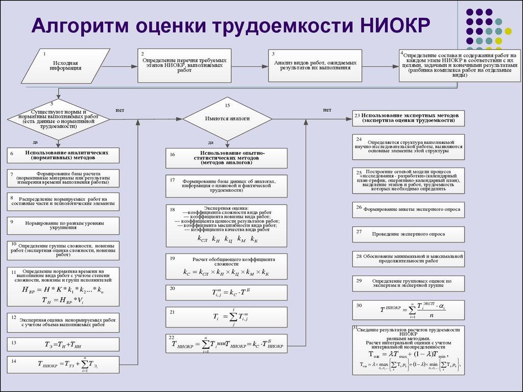 Правила проведения и учет расходов на ниокр