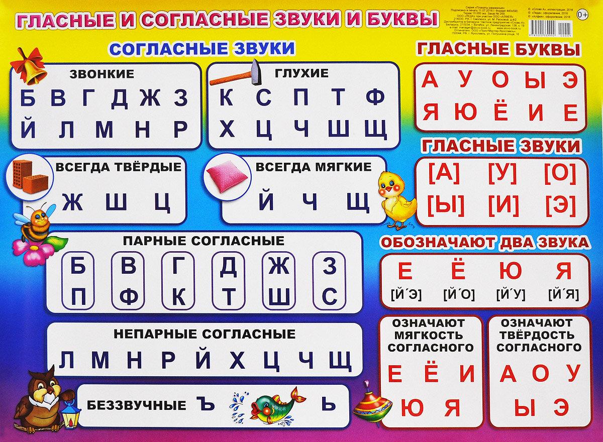 Гласные звуки в русском языке - различительные признаки