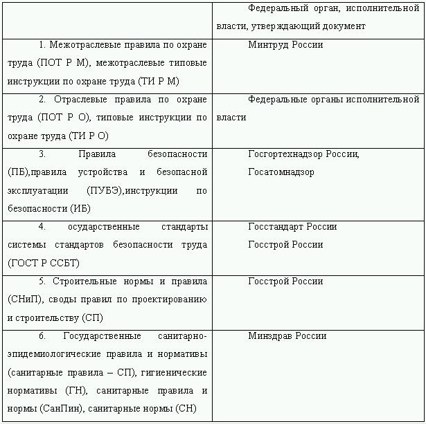 Техника безопасности и охрана труда на пром. предприятиях