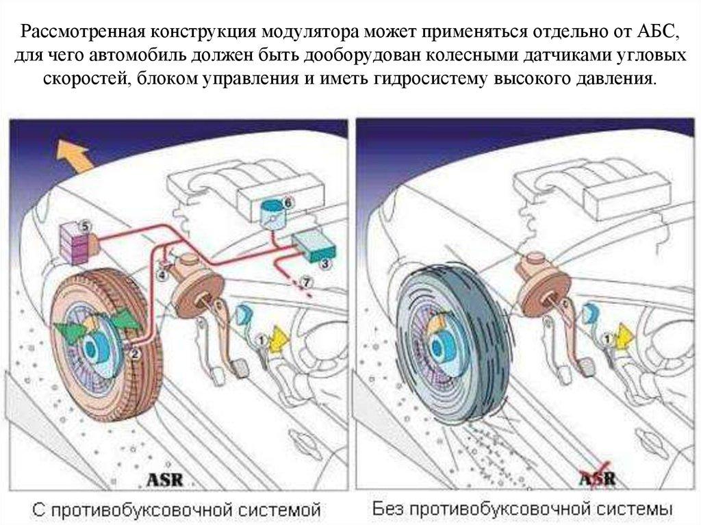 Система asr что это такое в автомобиле - принцип работы антипробуксовочной системы