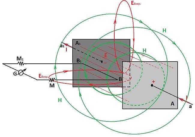 Электромагнитная индукция – формула, таблица, примеры кратко