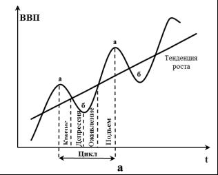 §2экономический цикл. основы экономики