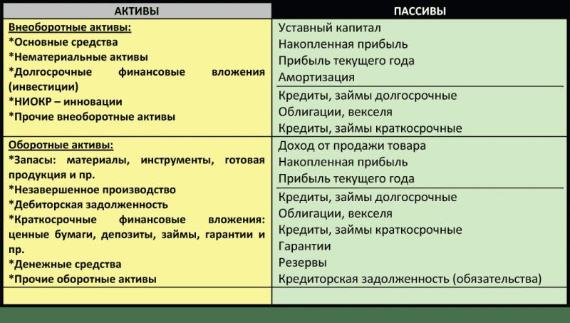 Пассив — что это такое    ktonanovenkogo.ru