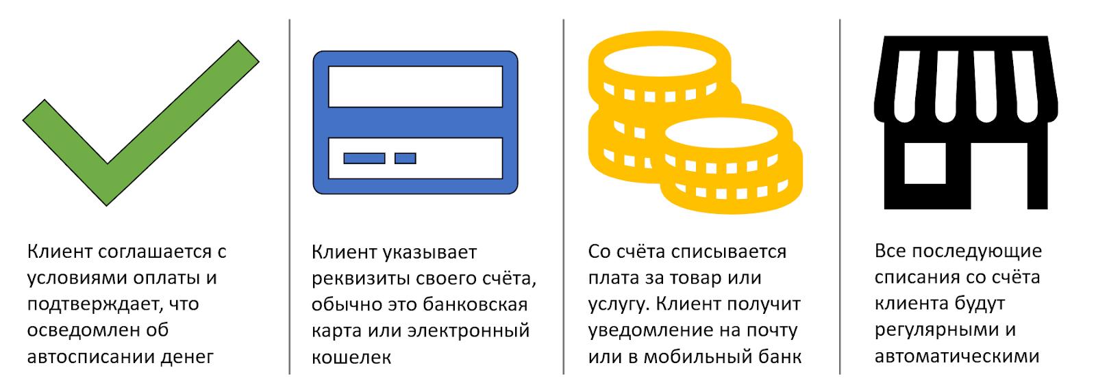 Рекуррентный платеж: понятие, преимущества и недостатки :: businessman.ru