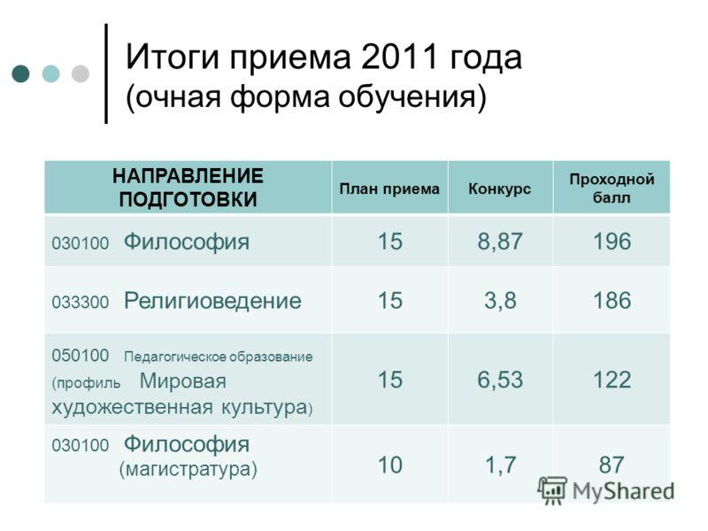 Сгу им. н.г. чернышевского - проходные баллы 2019-2020 года, стоимость обучения, направления подготовки в сгу им. н.г. чернышевского
