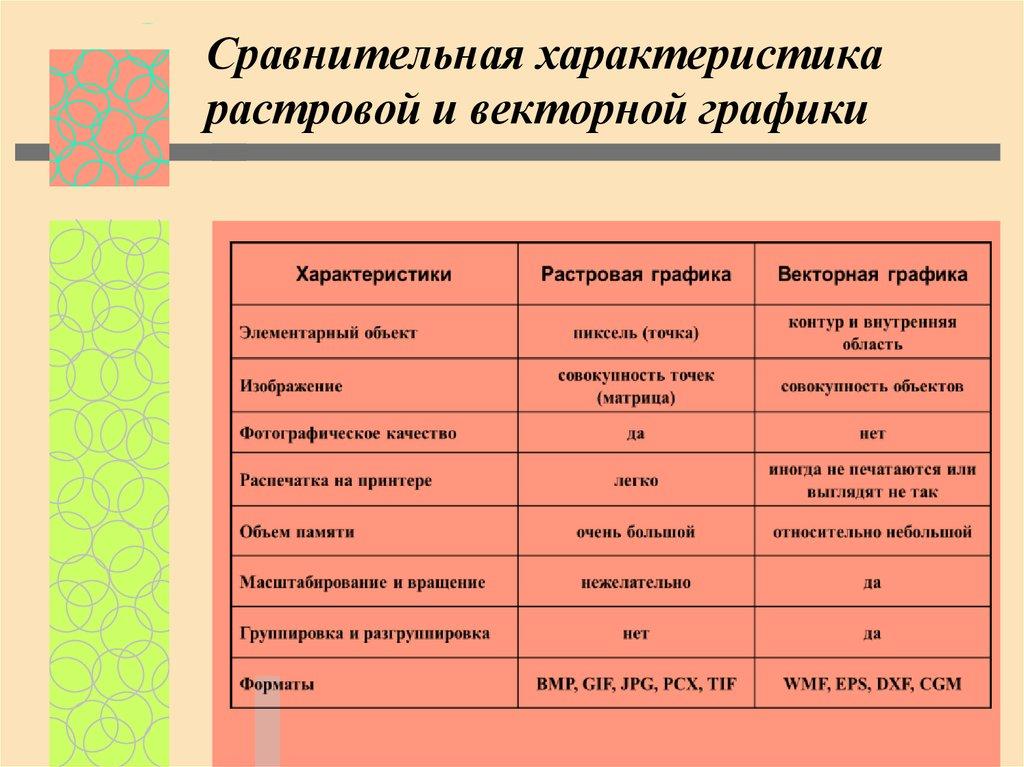 Воркдримсвекторная графика. определение, преимущества и недостатки | воркдримс