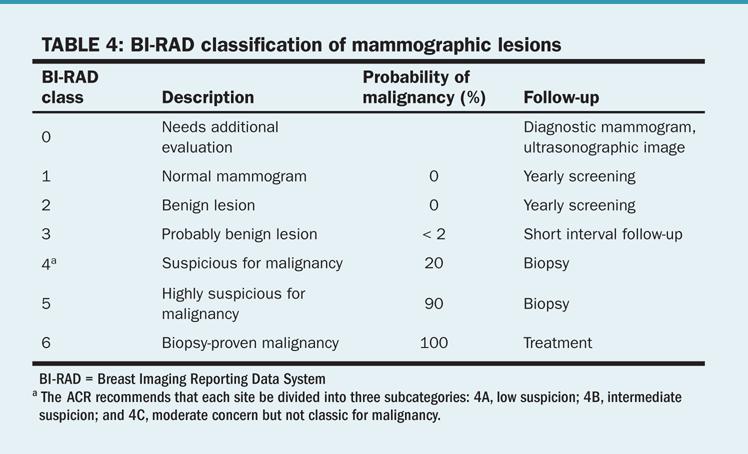 Bi-rads 3 при маммографии: граница между добром и зломпарашистай bi-rads 3 при маммографии: граница между добром и злом