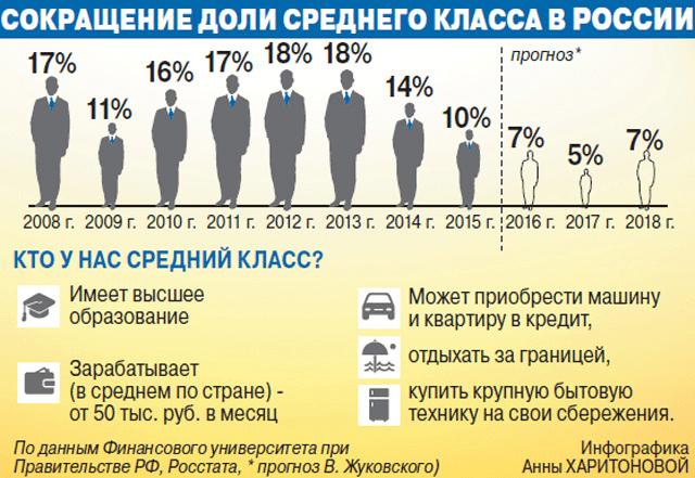 Средний класс в россии в 2020 году: доходы, критерии