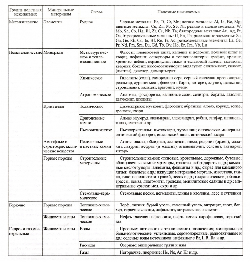 Полезные ископаемые: понятие, характеристика, классификация. виды полезных ископаемых (таблица)
