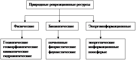 Что такое рекреация и рекреационные ресурсы (зоны)