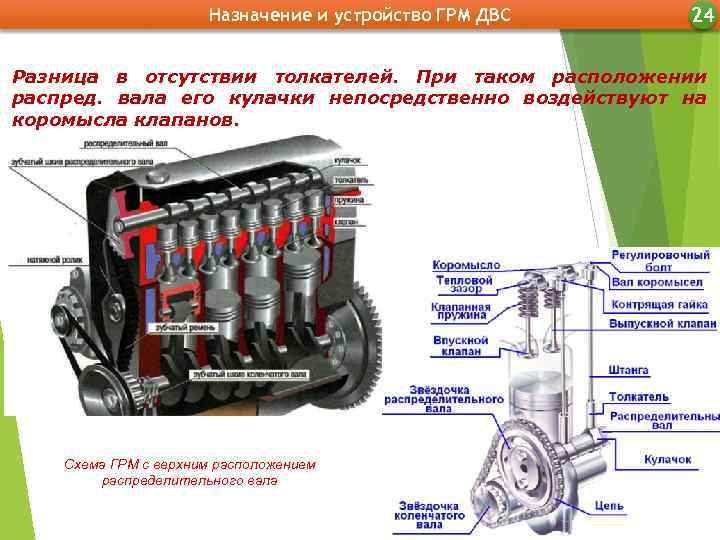 Устройство современного двигателя