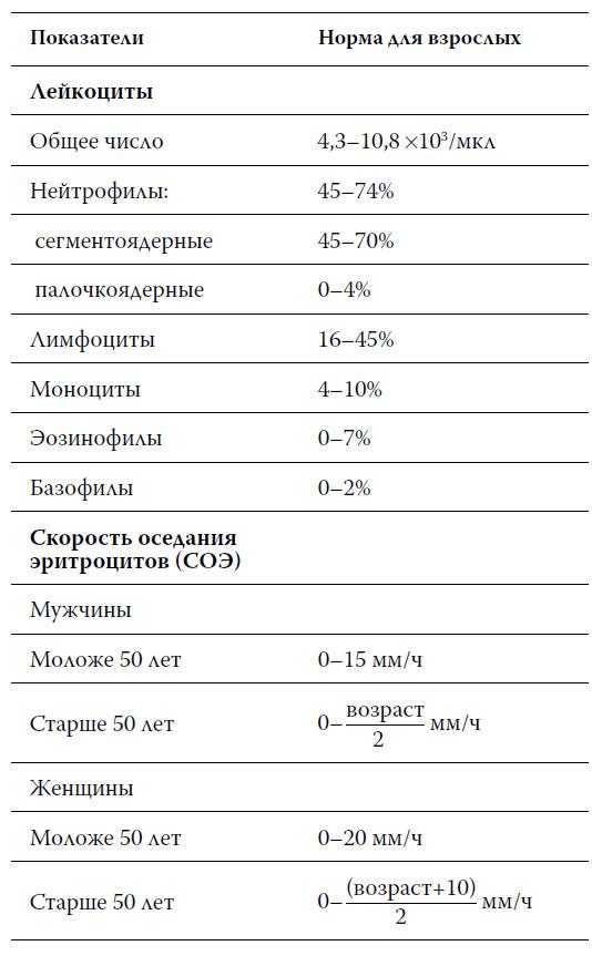Много лейкоцитов в моче: причины, норма для мужчин и женщин