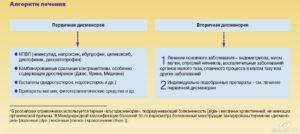 Альгодисменорея