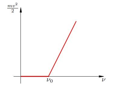 Работа выхода электронов - химия