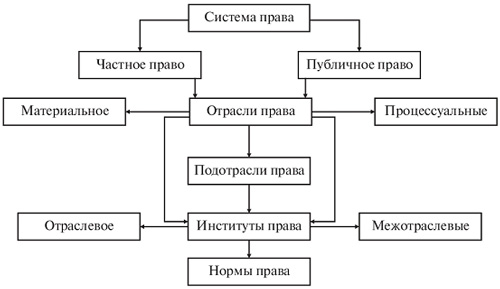 Правовая система — википедия. что такое правовая система