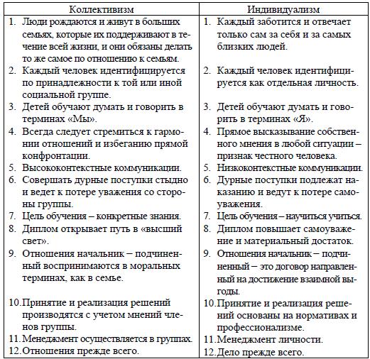 Коллективизм — википедия. что такое коллективизм