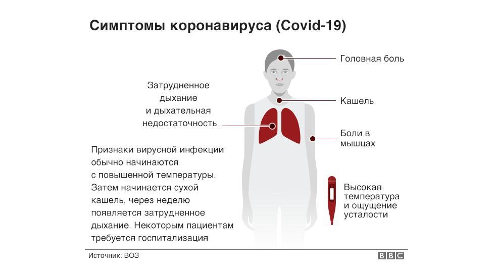 Легкая форма коронавируса
