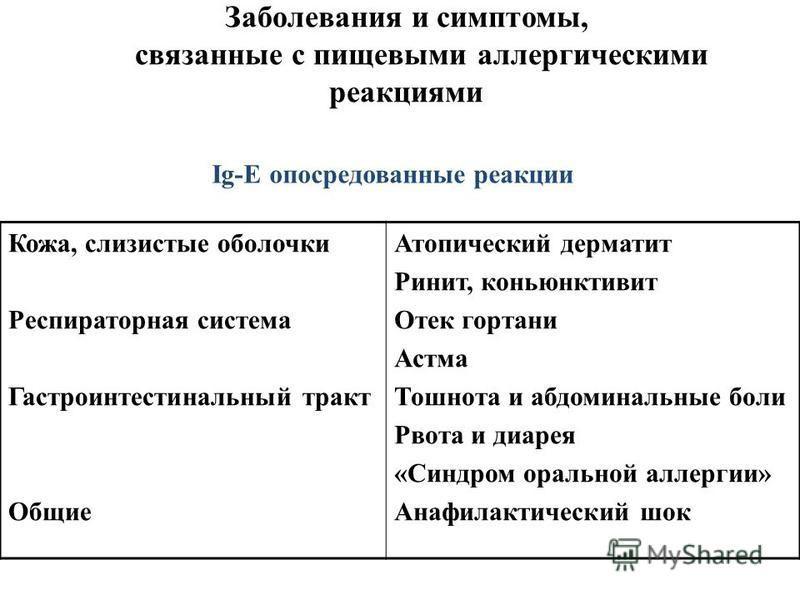 Элиминационная диета баланс вкуса - рейтинг, отзывы, аналоги. сервис доставки готовой еды в москве