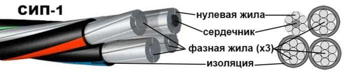 Провод сип технические характеристики