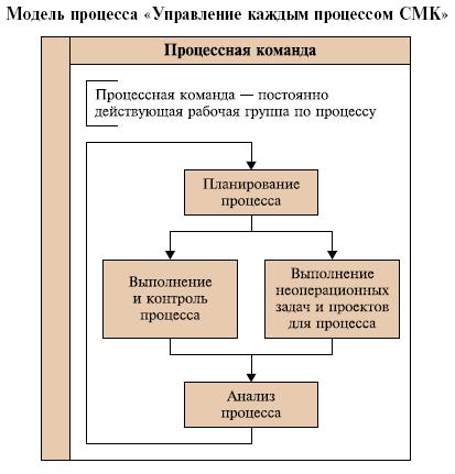 Система менеджмента качества в вопросах и ответах. часть 3. процессы, их выделение и описание