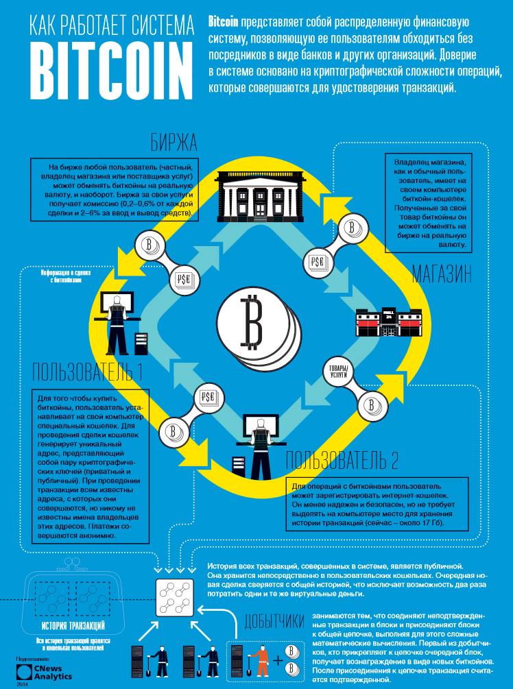Криптовалюта - виртуальная валюта