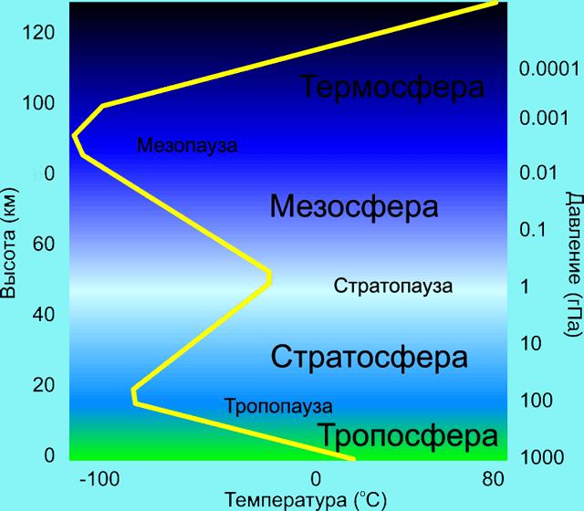 Стратосфера , свойства, строение и структура   allbreakingnews.ru