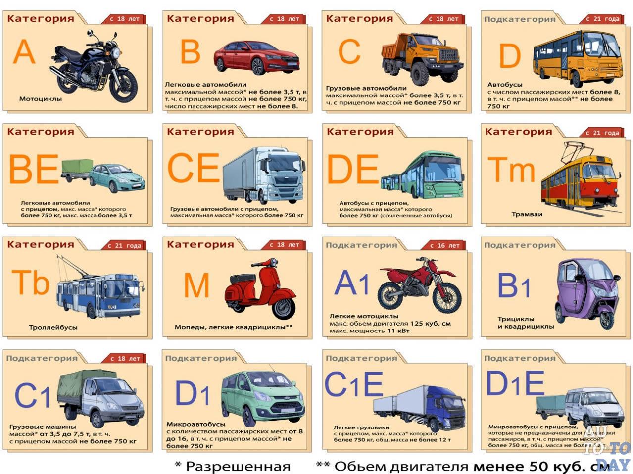 Новые категории водительских прав в 2020 году   shtrafy-gibdd.ru