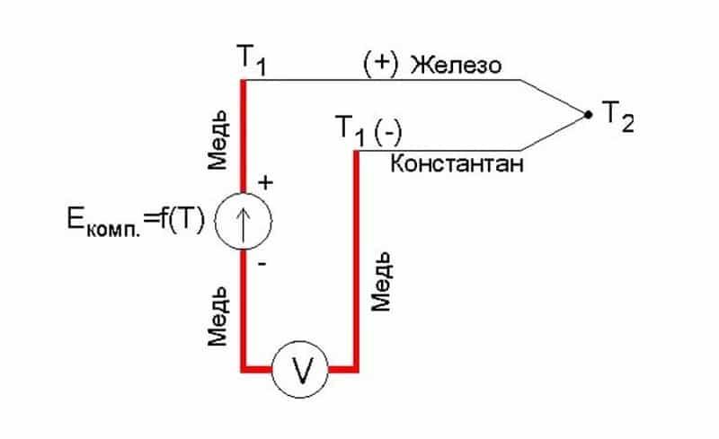 Что такое термопара для газового котла – принцип работы, устройство